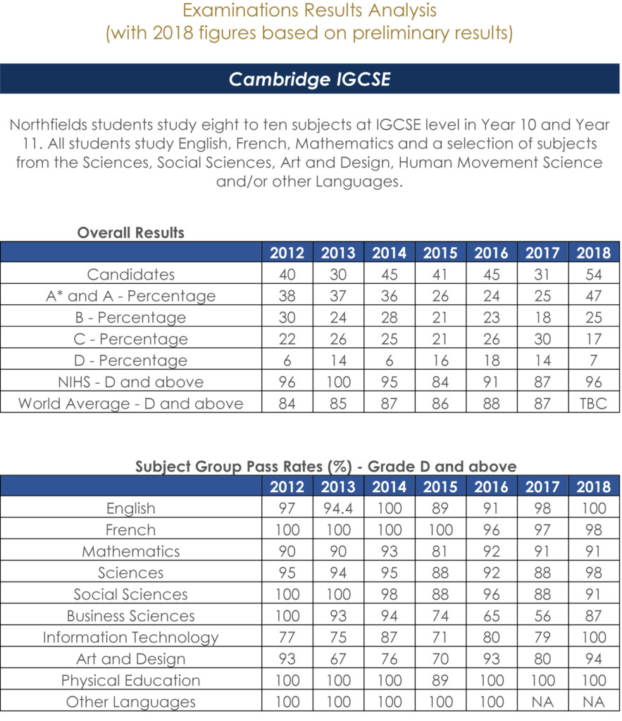 Ecol lgcse results 2018